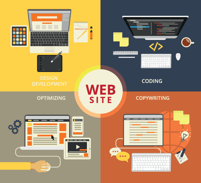 Holistic Approach To Web Development